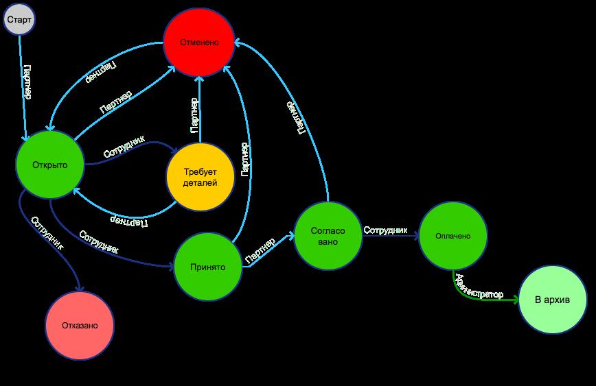 Система заочного консультирования Аполло.Эксперт